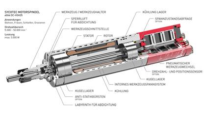 SycoTec Info-Blog • Was ist ein Spindelmotor und wozu wird er eingesetzt?