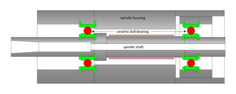 SycoTec Info-Blog • ESD-Spindeln: Die HF-Spindel mit ESD-Schutz
